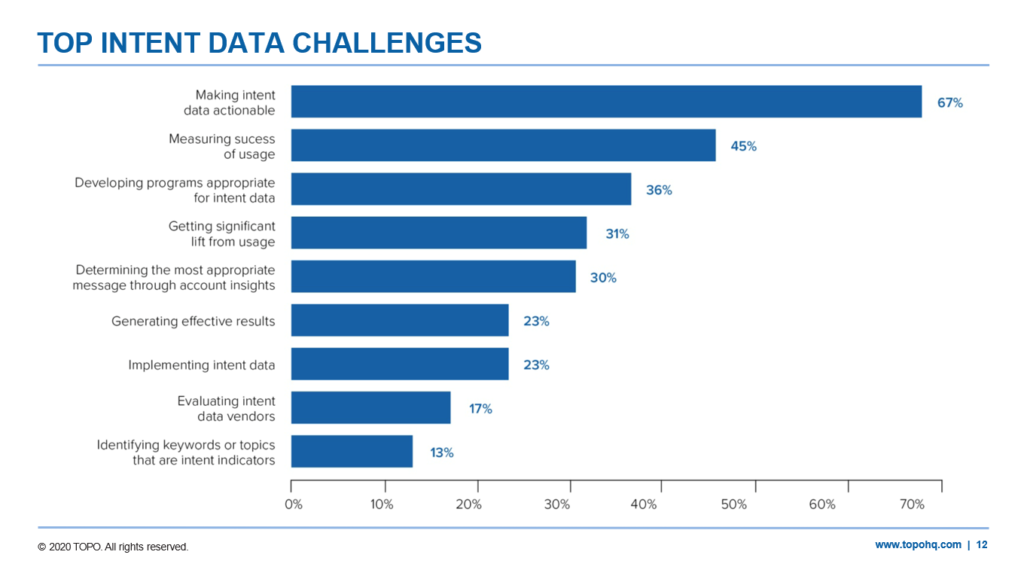 Top intent data challenges chart