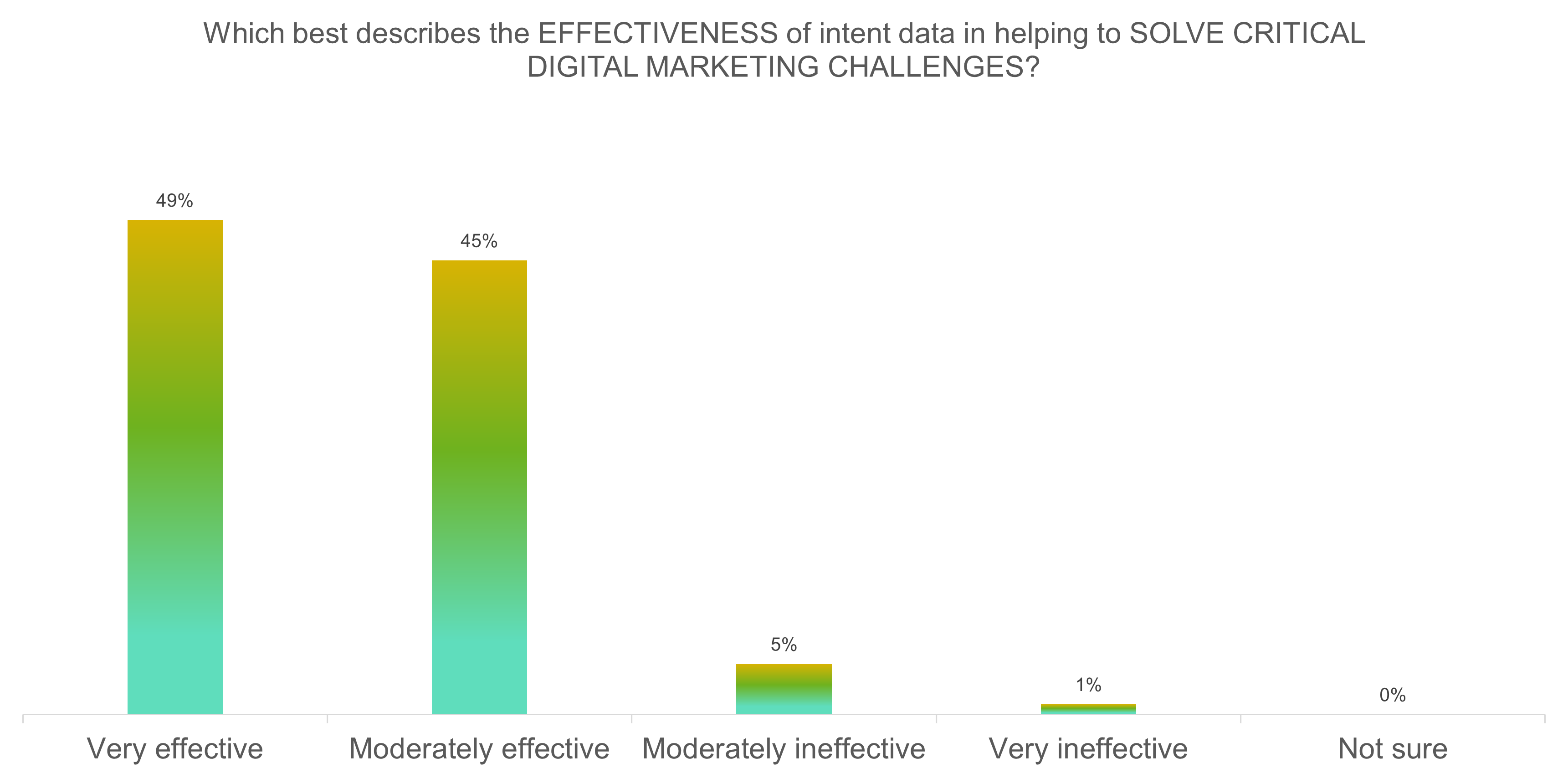 Intent data effectiveness for challenges