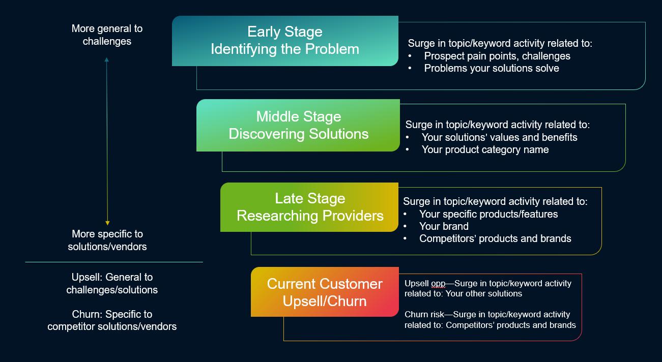 identifying buyer journey stage