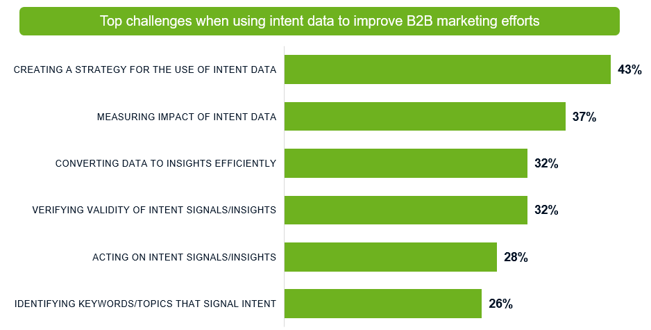 top intent data challenges