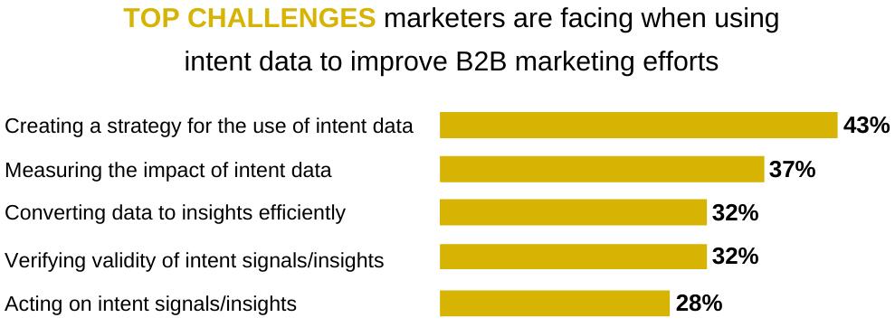 Top Intent Data Challenges Bar Chart