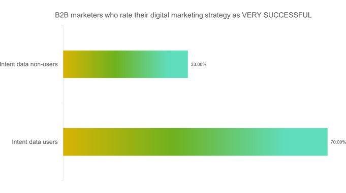 digital marketing strategy success chart