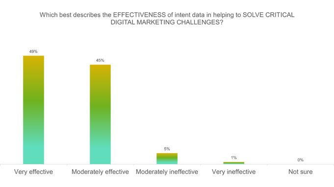 intent data effectiveness-min